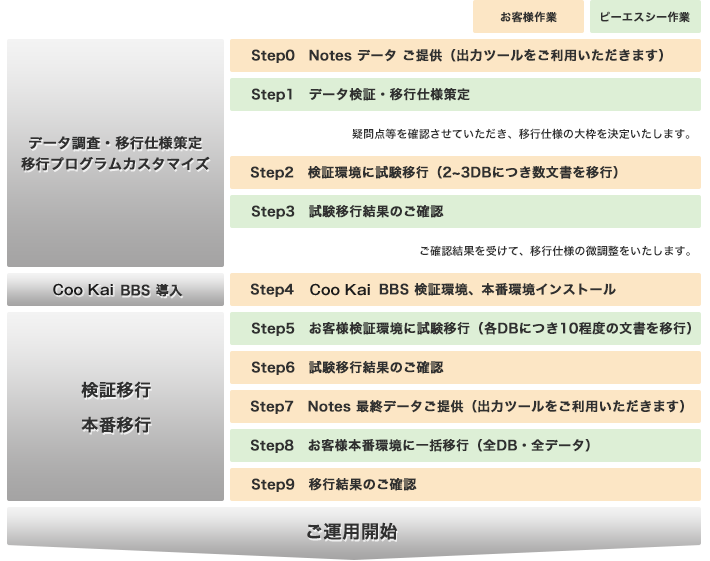 Coo Kai BBS への移行の流れ