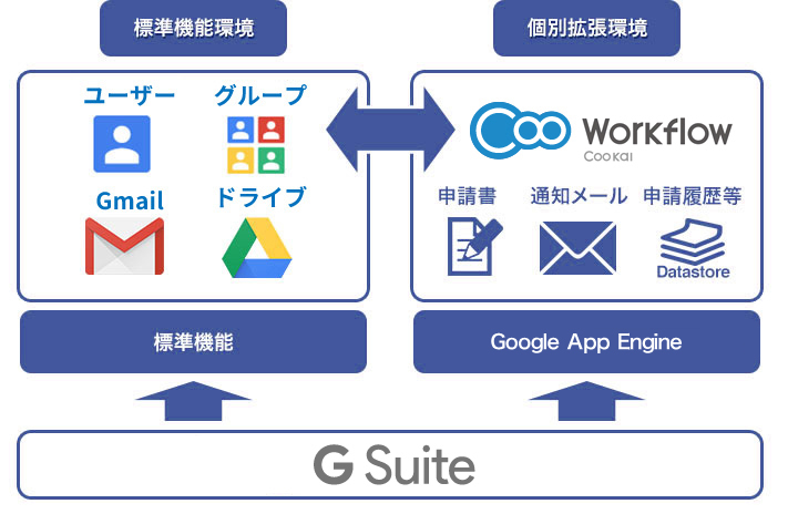 G Suite(旧Google Apps for Work)と連携して標準機能環境を最大限に活用