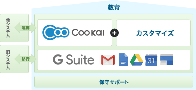 G Suite(旧Google Apps) for Work の導入支援、アプリ開発まで